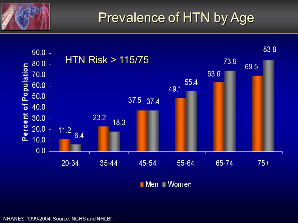 Prevalence of HTN by Age NHANES: 1999-2004. Source: NCHS and NHLBI. HTN Risk > 115/75