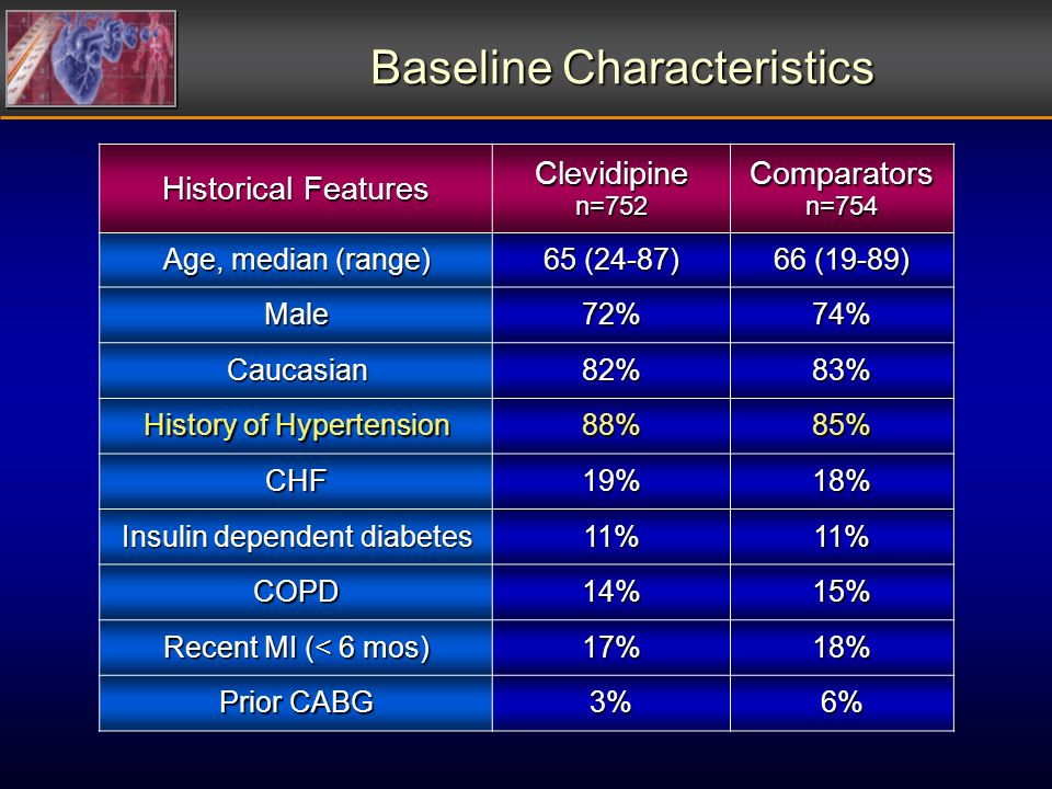 Baseline Characteristics Historical Features Clevidipine n=752 Comparators n=754 Age, median (range) 65 (24-87) 66 (19-89) Male72%74% Caucasian82%83% History of Hypertension 88%85% CHF19%18% Insulin dependent diabetes 11%11% COPD14%15% Recent MI (< 6 mos) 17%18% Prior CABG 3%6%
