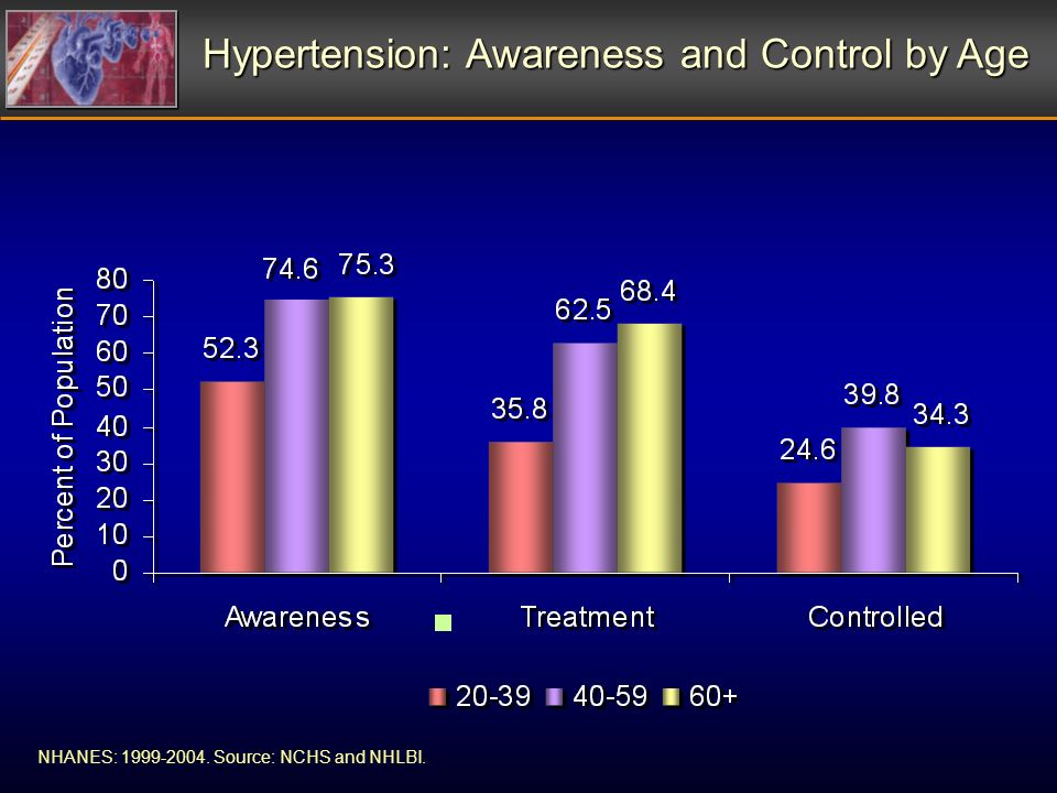 NHANES: 1999-2004. Source: NCHS and NHLBI. Hypertension: Awareness and Control by Age