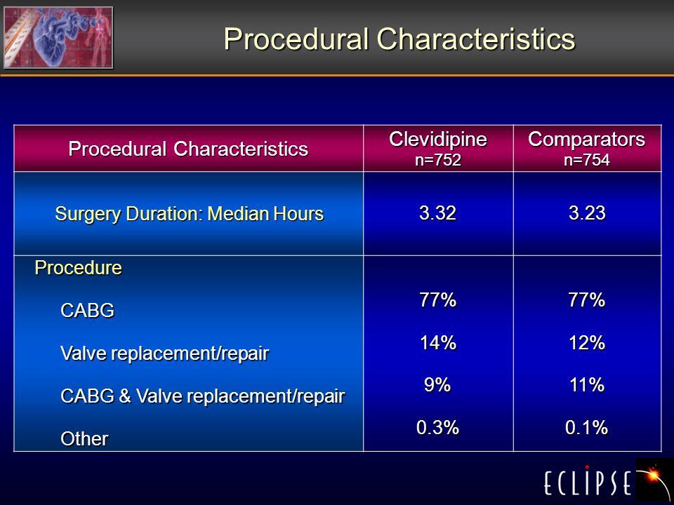 Procedural Characteristics Clevidipine n=752 Comparators n=754 Surgery Duration: Median Hours 3.323.23 Procedure CABG CABG Valve replacement/repair Valve replacement/repair CABG & Valve replacement/repair CABG & Valve replacement/repair Other Other77%14%9%0.3%77%12%11%0.1%