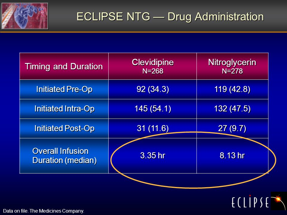 ECLIPSE NTG Drug Administration Timing and Duration Clevidipine N=268 Nitroglycerin N=278 Initiated Pre-Op 92 (34.3) 119 (42.8) Initiated Intra-Op 145 (54.1) 132 (47.5) Initiated Post-Op 31 (11.6) 27 (9.7) Overall Infusion Duration (median) 3.35 hr 8.13 hr Data on file.
