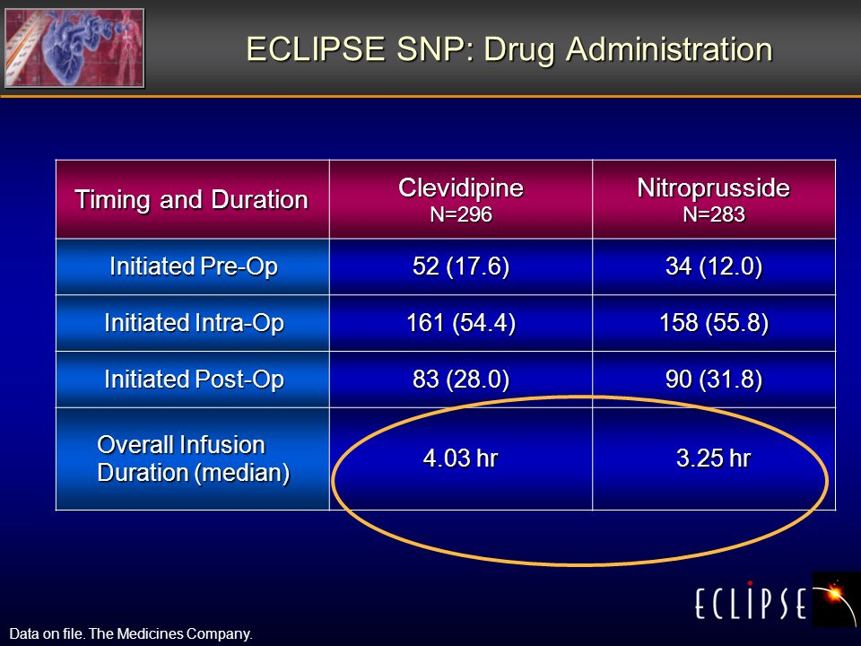 ECLIPSE SNP: Drug Administration Timing and Duration Clevidipine N=296 Nitroprusside N=283 Initiated Pre-Op 52 (17.6) 34 (12.0) Initiated Intra-Op 161 (54.4) 158 (55.8) Initiated Post-Op 83 (28.0) 90 (31.8) Overall Infusion Duration (median) 4.03 hr 3.25 hr Data on file.