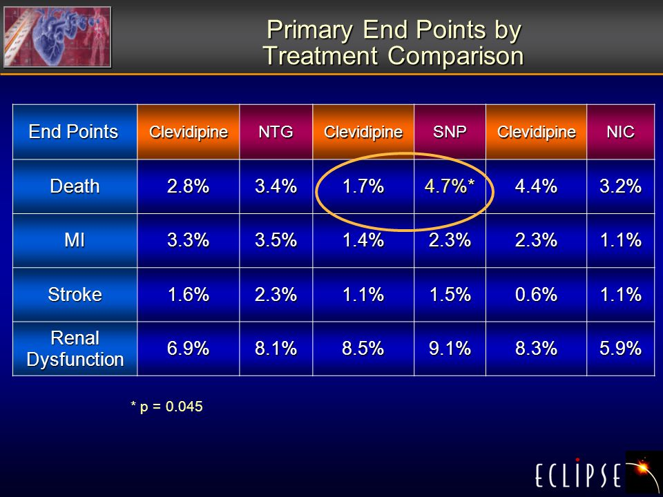 Primary End Points by Treatment Comparison End Points End PointsClevidipineNTGClevidipineSNPClevidipineNIC Death2.8%3.4%1.7%4.7%*4.4%3.2% MI3.3%3.5%1.4%2.3%2.3%1.1% Stroke1.6%2.3%1.1%1.5%0.6%1.1% Renal Dysfunction 6.9%8.1%8.5%9.1%8.3%5.9% * p = 0.045