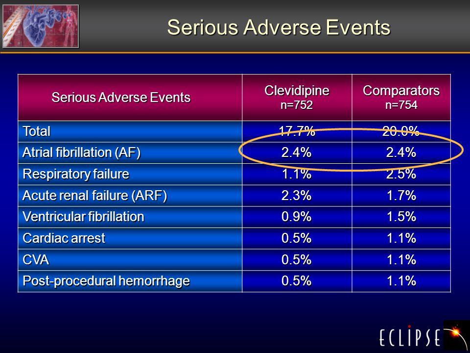 Serious Adverse Events Serious Adverse Events Serious Adverse EventsClevidipinen=752Comparatorsn=754 Total17.7%20.0% Atrial fibrillation (AF) 2.4%2.4% Respiratory failure 1.1%2.5% Acute renal failure (ARF) 2.3%1.7% Ventricular fibrillation 0.9%1.5% Cardiac arrest 0.5%1.1% CVA0.5%1.1% Post-procedural hemorrhage 0.5%1.1%