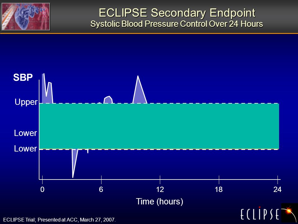 ECLIPSE Secondary Endpoint Systolic Blood Pressure Control Over 24 Hours Time (hours) SBP Lower Upper 06122418 Lower ECLIPSE Trial; Presented at ACC, March 27, 2007.