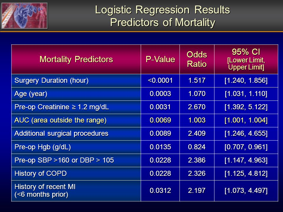 Logistic Regression Results Predictors of Mortality Mortality Predictors P-Value Odds Ratio 95% CI [Lower Limit, Upper Limit] Surgery Duration (hour) <0.00011.517 [1.240, 1.856] Age (year) 0.00031.070 [1.031, 1.110] Pre-op Creatinine 1.2 mg/dL 0.00312.670 [1.392, 5.122] AUC (area outside the range) 0.00691.003 [1.001, 1.004] Additional surgical procedures 0.00892.409 [1.246, 4.655] Pre-op Hgb (g/dL) 0.01350.824 [0.707, 0.961] Pre-op SBP >160 or DBP > 105 0.02282.386 [1.147, 4.963] History of COPD 0.02282.326 [1.125, 4.812] History of recent MI (<6 months prior) 0.03122.197 [1.073, 4.497]