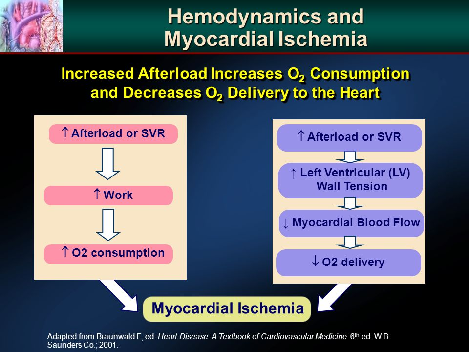 Hemodynamics and Myocardial Ischemia Adapted from Braunwald E, ed.