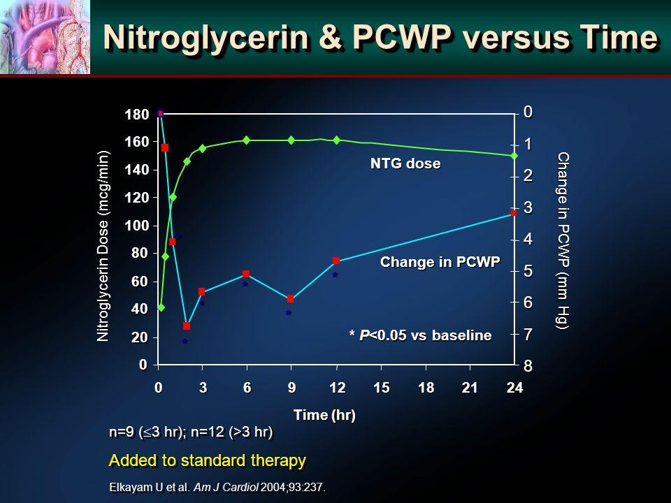 Nitroglycerin & PCWP versus Time n=9 ( 3 hr); n=12 (>3 hr) Added to standard therapy n=9 ( 3 hr); n=12 (>3 hr) Added to standard therapy 0 20 40 60 80 100 120 140 160 180 03691215182124 Time (hr) Nitroglycerin Dose (mcg/min) Change in PCWP (mm Hg) NTG dose Change in PCWP * * * * * * * P<0.05 vs baseline Elkayam U et al.