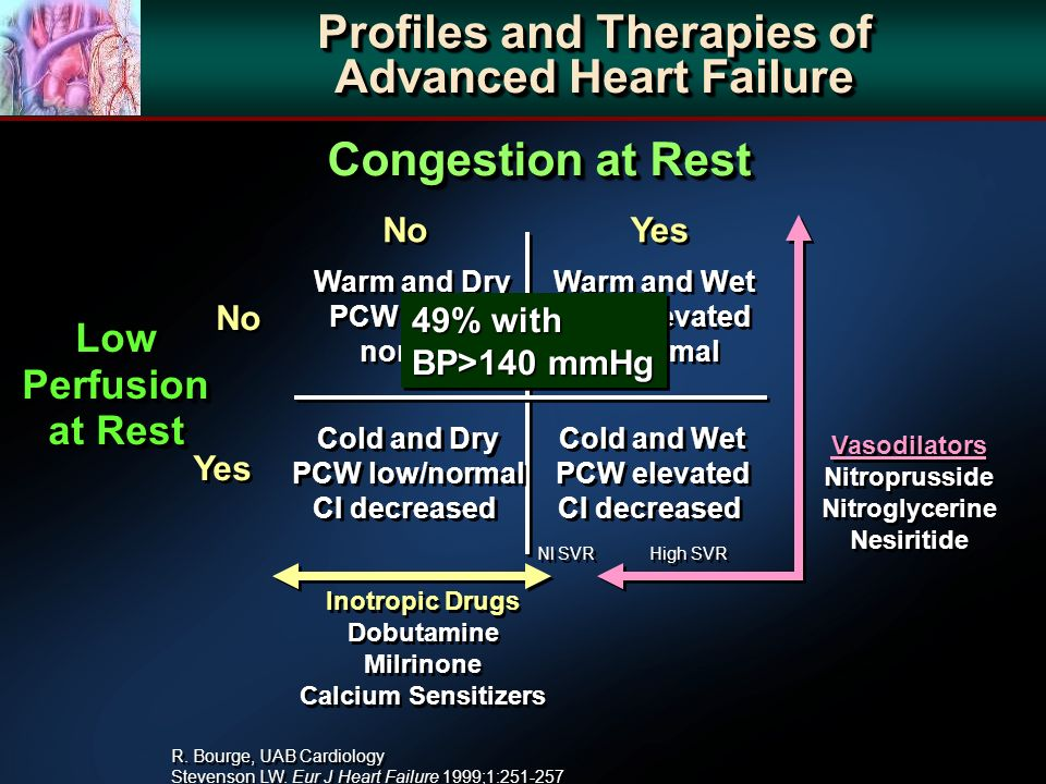 Profiles and Therapies of Advanced Heart Failure Yes R. Bourge, UAB Cardiology Stevenson LW. Eur J Heart Failure 1999;1:251-257 R. Bourge, UAB Cardiol