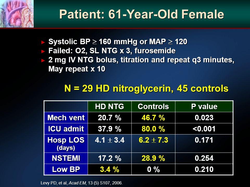 HD NTG Controls P value Mech vent 20.7 %46.7 %0.023 ICU admit 37.9 %80.0 %<0.001 Hosp LOS (days) 4.1 3.46.2 7.3 0.171 NSTEMI17.2 %28.9 %0.254 Low BP 3.4 %0 %0.210 Levy PD, et al, Acad EM, 13 (5) S107, 2006.