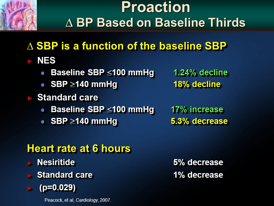 Proaction BP Based on Baseline Thirds SBP is a function of the baseline SBP SBP is a function of the baseline SBP NES NES l Baseline SBP 100 mmHg 1.24