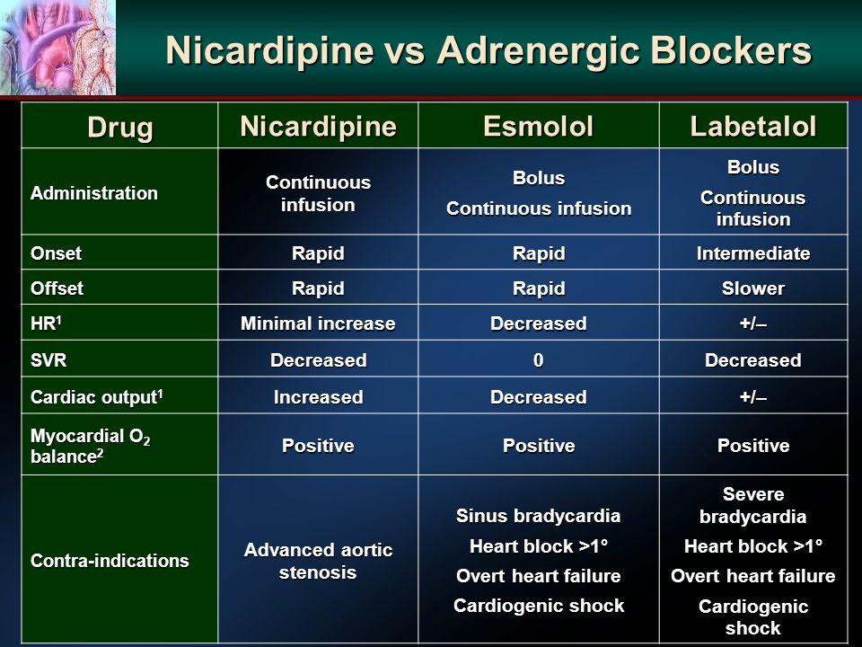Nicardipine vs Adrenergic Blockers DrugNicardipineEsmololLabetalol Administration Continuous infusion Bolus Bolus OnsetRapidRapidIntermediate OffsetRapidRapidSlower HR 1 Minimal increase Decreased+/– SVRDecreased0Decreased Cardiac output 1 IncreasedDecreased+/– Myocardial O 2 balance 2 PositivePositivePositive Contra-indications Advanced aortic stenosis Sinus bradycardia Heart block >1° Overt heart failure Cardiogenic shock Severe bradycardia Heart block >1° Overt heart failure Cardiogenic shock