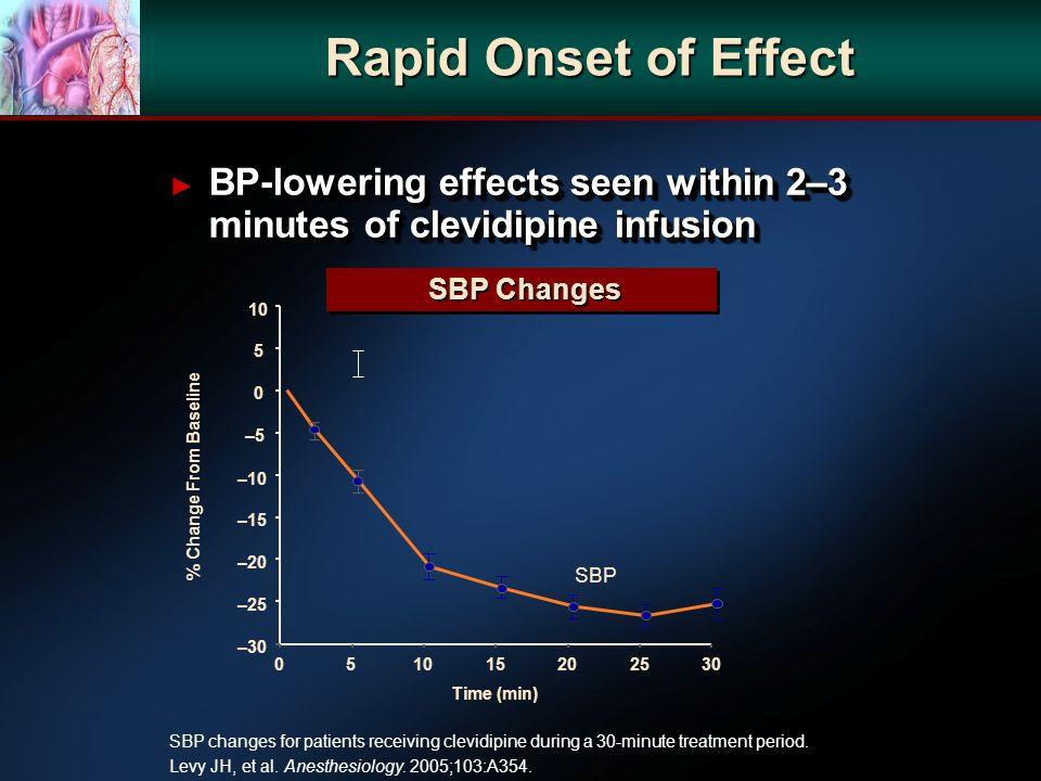 SBP changes for patients receiving clevidipine during a 30-minute treatment period. Levy JH, et al. Anesthesiology. 2005;103:A354. SBP Changes SBP Cha