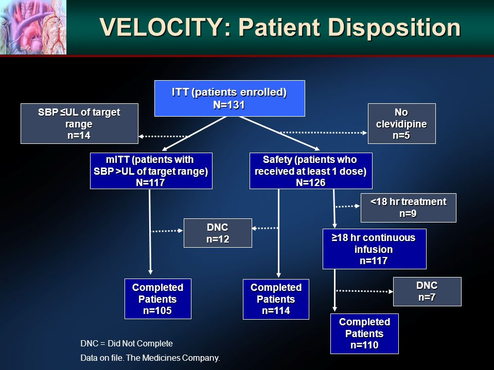 VELOCITY: Patient Disposition DNC = Did Not Complete Data on file. The Medicines Company. mITT (patients with SBP >UL of target range) N=117 ITT (pati