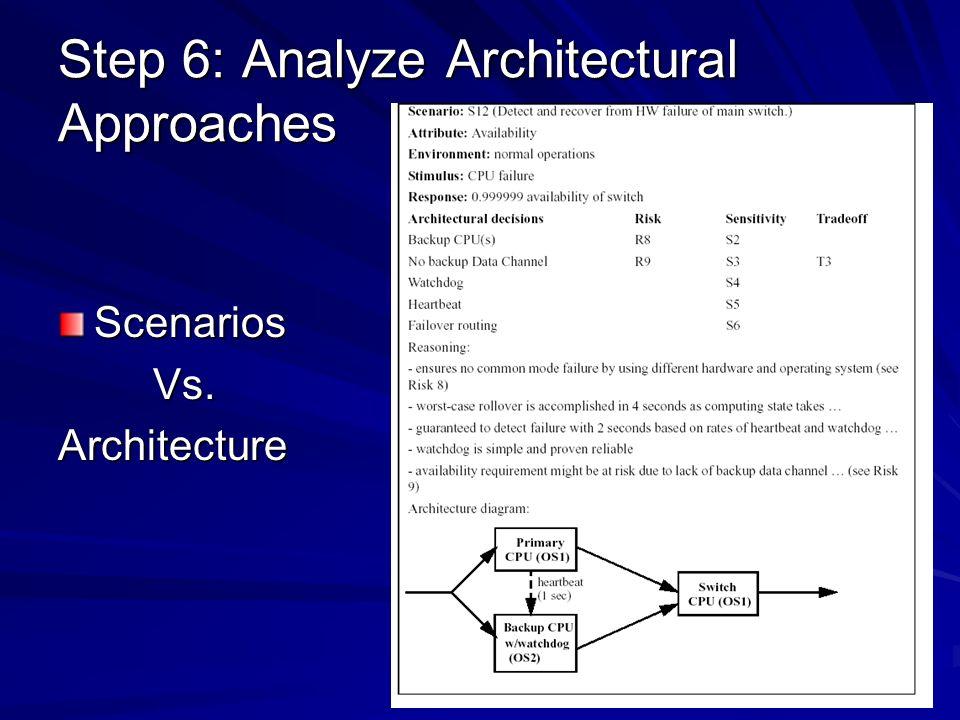 Step 6: Analyze Architectural Approaches Scenarios Vs. Vs.Architecture
