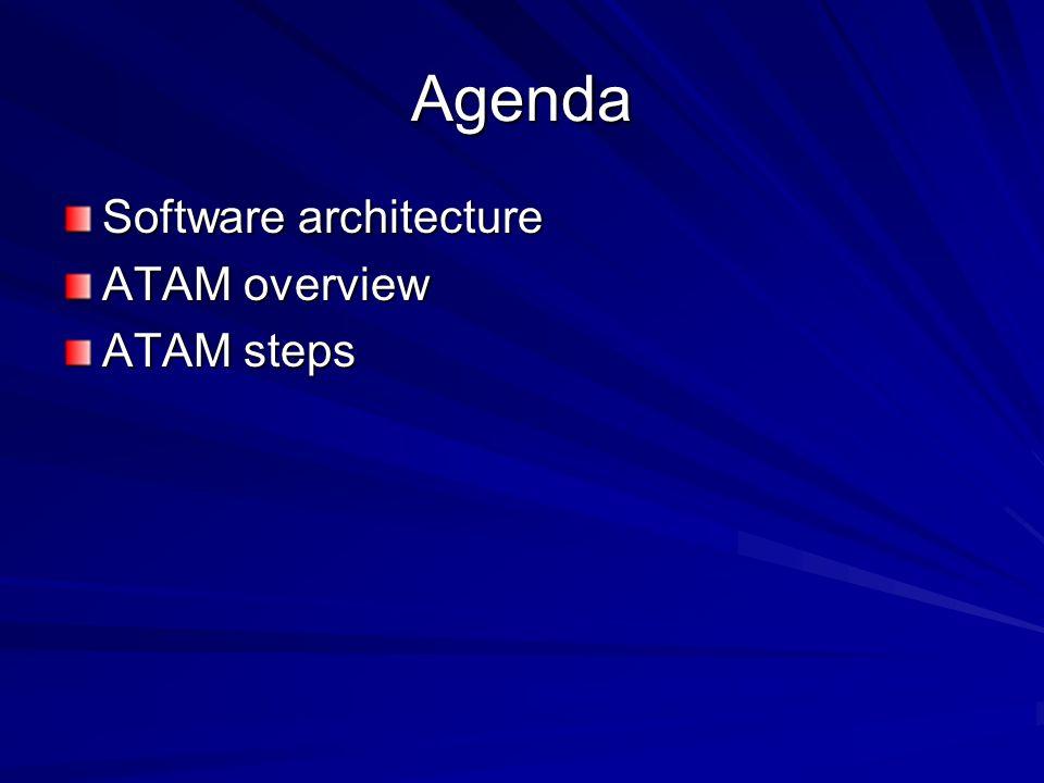 Agenda Software architecture ATAM overview ATAM steps