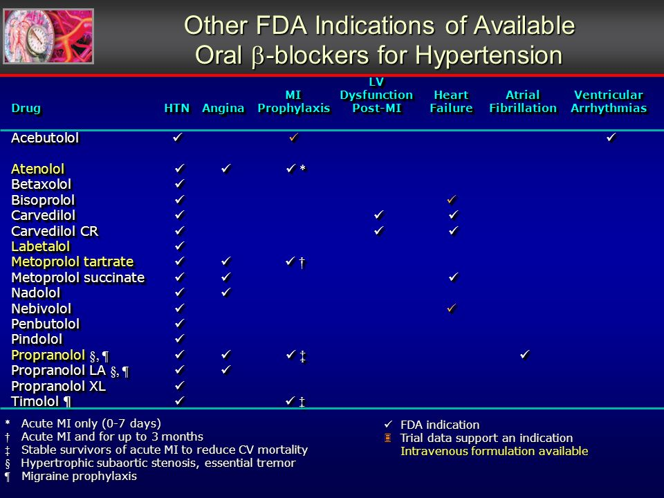 Other FDA Indications of Available Oral -blockers for Hypertension LV MIDysfunctionHeartAtrialVentricular DrugHTNAnginaProphylaxisPost-MIFailureFibrillationArrhythmias Acebutolol Acebutolol Atenolol * Betaxolol Betaxolol Bisoprolol Bisoprolol Carvedilol Carvedilol Carvedilol CR Carvedilol CR Labetalol Labetalol Metoprolol tartrate Metoprolol tartrate Metoprolol succinate Metoprolol succinate Nadolol Nadolol Nebivolol Nebivolol Penbutolol Penbutolol Pindolol Pindolol Propranolol §, ¶ Propranolol §, ¶ Propranolol LA §, ¶ Propranolol LA §, ¶ Propranolol XL Propranolol XL Timolol ¶ Timolol ¶ LV MIDysfunctionHeartAtrialVentricular DrugHTNAnginaProphylaxisPost-MIFailureFibrillationArrhythmias Acebutolol Acebutolol Atenolol * Betaxolol Betaxolol Bisoprolol Bisoprolol Carvedilol Carvedilol Carvedilol CR Carvedilol CR Labetalol Labetalol Metoprolol tartrate Metoprolol tartrate Metoprolol succinate Metoprolol succinate Nadolol Nadolol Nebivolol Nebivolol Penbutolol Penbutolol Pindolol Pindolol Propranolol §, ¶ Propranolol §, ¶ Propranolol LA §, ¶ Propranolol LA §, ¶ Propranolol XL Propranolol XL Timolol ¶ Timolol ¶ * Acute MI only (0-7 days) Acute MI and for up to 3 months Acute MI and for up to 3 months Stable survivors of acute MI to reduce CV mortality Stable survivors of acute MI to reduce CV mortality § Hypertrophic subaortic stenosis, essential tremor ¶ Migraine prophylaxis FDA indication FDA indication Trial data support an indication Trial data support an indication Intravenous formulation available