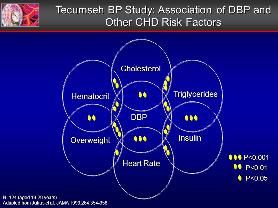 Hematocrit Cholesterol Overweight Heart Rate Insulin Triglycerides DBP N=124 (aged 18-28 years) Adapted from Julius et al.