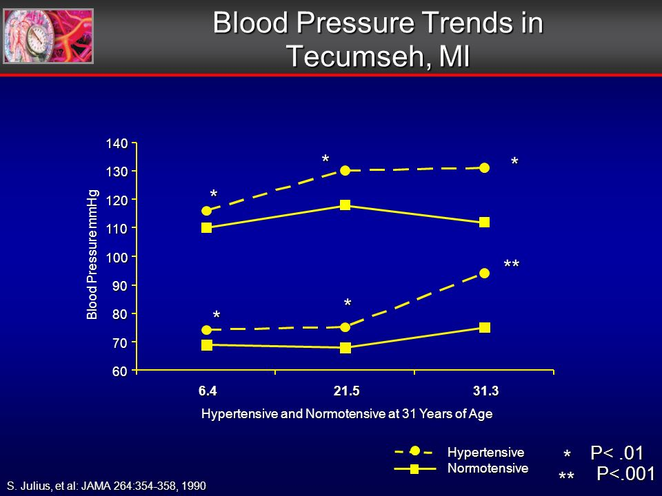 S. Julius, et al: JAMA 264:354-358, 1990 Blood Pressure Trends in Tecumseh, MI HypertensiveNormotensive * * * * ** * P<.01 ** P<.001 * 60 70 80 90 100