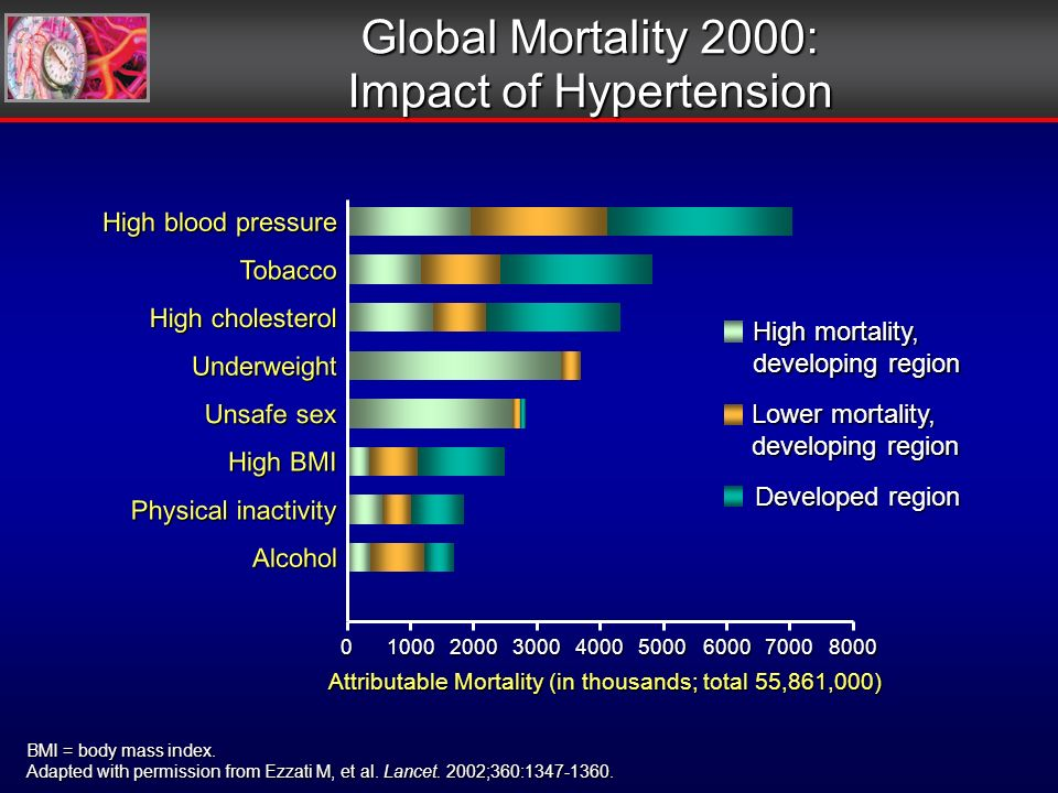Global Mortality 2000: Impact of Hypertension Lower mortality, developing region Attributable Mortality (in thousands; total 55,861,000) 080007000600050004000300020001000 High blood pressure Tobacco High cholesterol Unsafe sex High BMI Physical inactivity Alcohol Underweight High mortality, developing region Developed region BMI = body mass index.