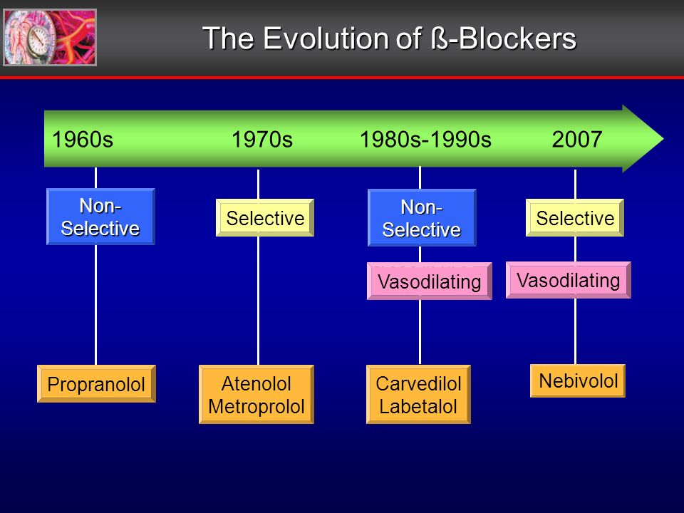 The Evolution of ß-Blockers 1960s1970s1980s-1990s2007 Non-SelectiveNon-Selective Vasodilating Vasodilating Non-Selective Non-Selective Selective Propr