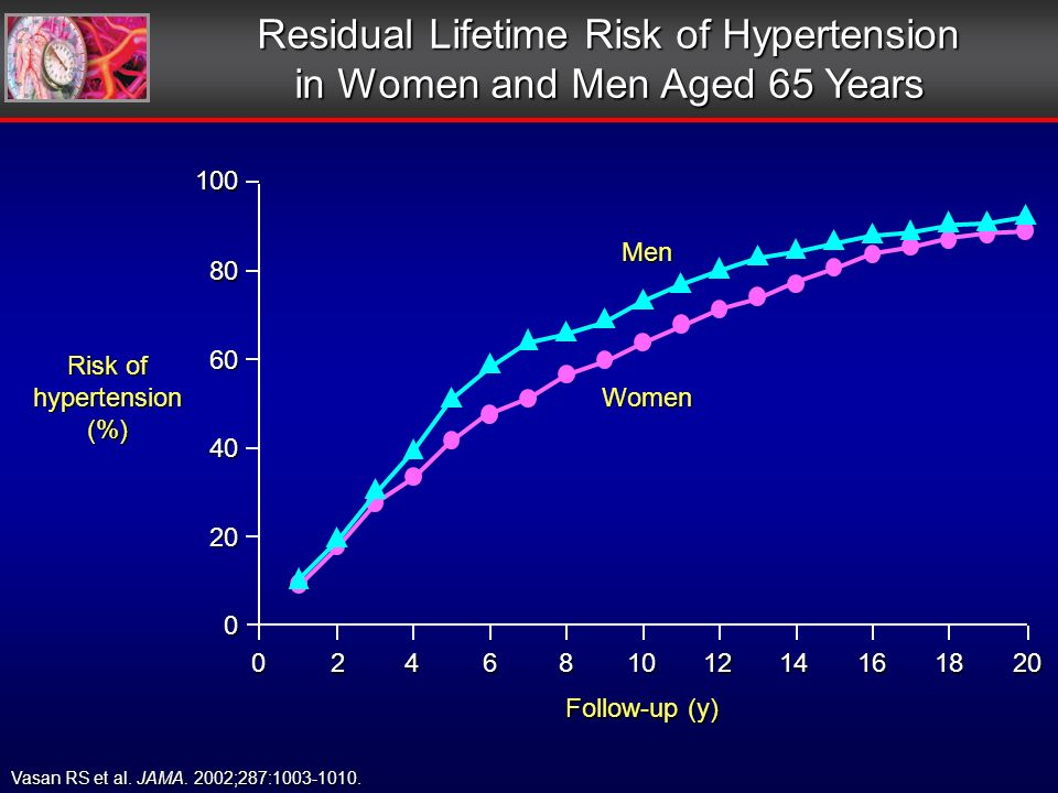 Residual Lifetime Risk of Hypertension in Women and Men Aged 65 Years Vasan RS et al.