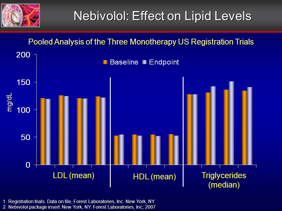 mg/dL LDL (mean) HDL (mean) Triglycerides(median) Nebivolol: Effect on Lipid Levels Pooled Analysis of the Three Monotherapy US Registration Trials 1.Registration trials.