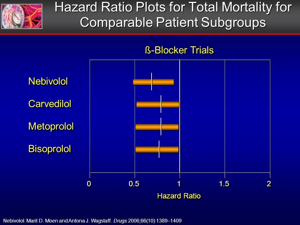 Hazard Ratio Plots for Total Mortality for Comparable Patient Subgroups Nebivolol.