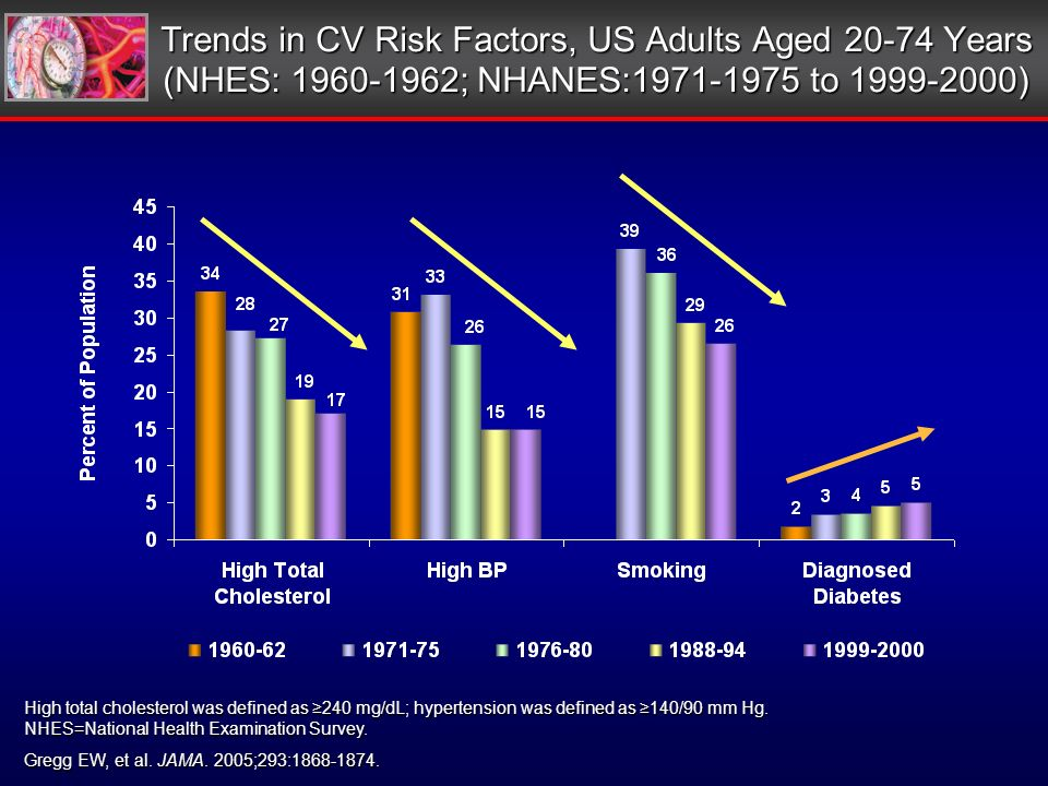 Trends in CV Risk Factors, US Adults Aged 20-74 Years (NHES: 1960-1962; NHANES:1971-1975 to 1999-2000) Gregg EW, et al.