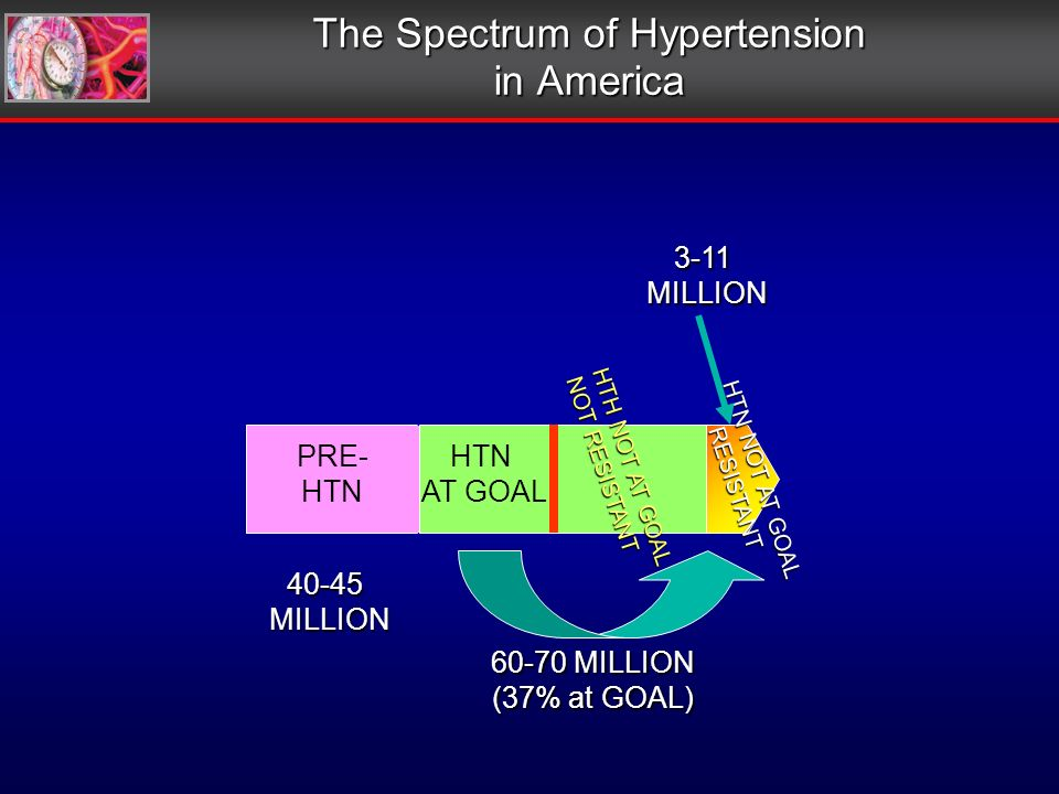 The Spectrum of Hypertension in America PRE- HTN AT GOAL HTH NOT AT GOAL NOT RESISTANT HTN NOT AT GOAL RESISTANT 40-45 MILLION MILLION 60-70 MILLION (37% at GOAL) 3-11MILLION