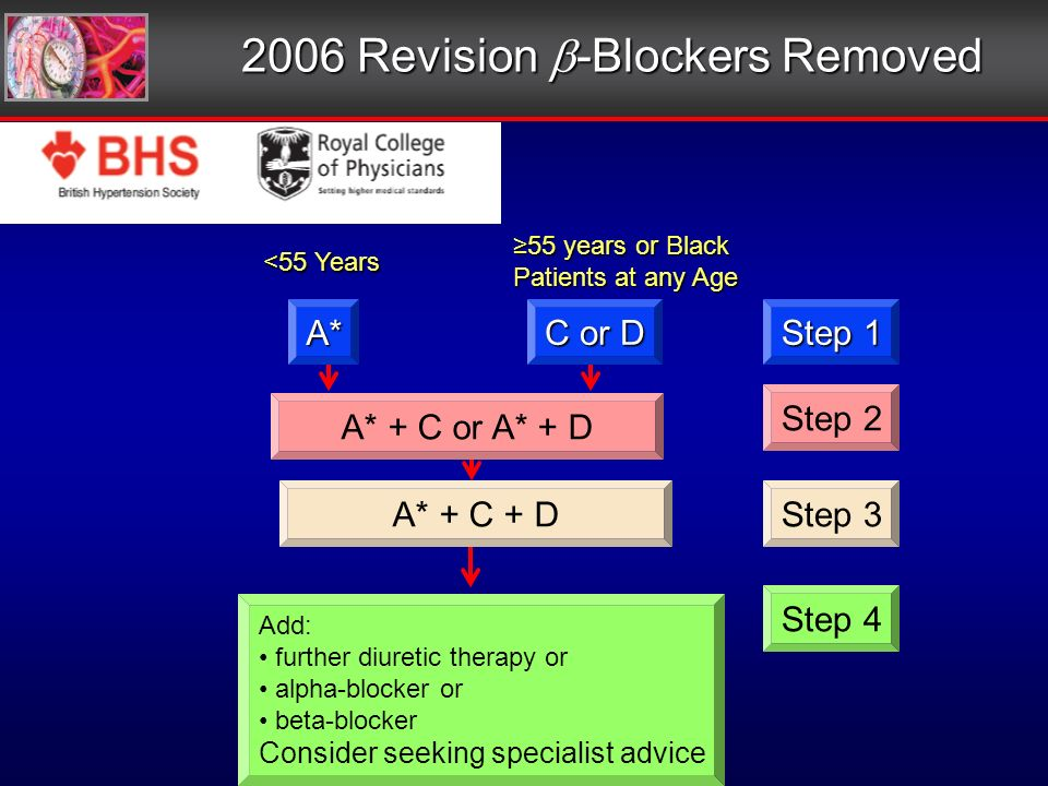2006 Revision -Blockers Removed <55 Years 55 years or Black Patients at any Age A* C or D Step 1 A* + C or A* + D Step 2 A* + C + DStep 3 Step 4 Add: further diuretic therapy or alpha-blocker or beta-blocker Consider seeking specialist advice