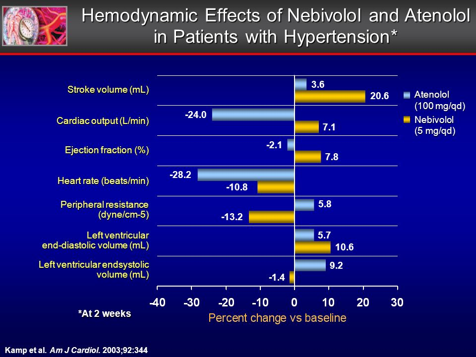 Hemodynamic Effects of Nebivolol and Atenolol in Patients with Hypertension* Left ventricular end-diastolic volume (mL) Left ventricular end­systolic volume (mL) Stroke volume (mL) Heart rate (beats/min) Cardiac output (L/min) Peripheral resistance (dyne/cm-5) -13.2 5.8 7.1 -10.8 -28.2 20.6 -1.4 9.2 10.6 5.7 Ejection fraction (%) 7.8 -2.1 3.6 -24.0Atenolol (100 mg/qd) Nebivolol (5 mg/qd) Kamp et al.