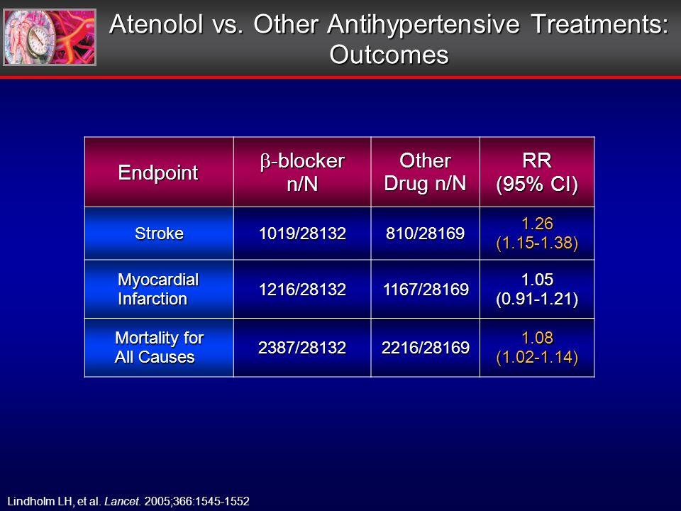 Atenolol vs.