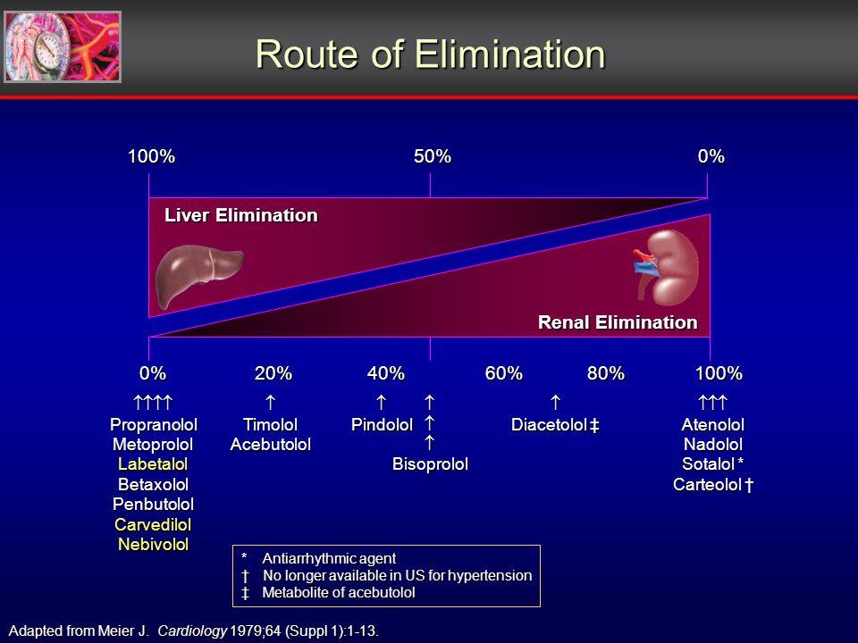 Route of Elimination 100%50%0% 0%20%40%60%80%100% Liver Elimination PropranololMetoprololLabetalolBetaxololPenbutololCarvedilolNebivololTimololAcebutololPindololBisoprolol Diacetolol Diacetolol AtenololNadolol Sotalol * Carteolol Carteolol Adapted from Meier J.