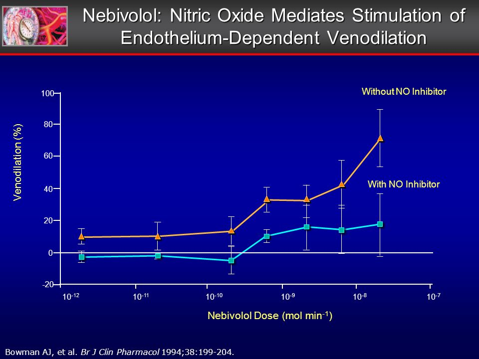 Nebivolol: Nitric Oxide Mediates Stimulation of Endothelium-Dependent Venodilation Bowman AJ, et al.