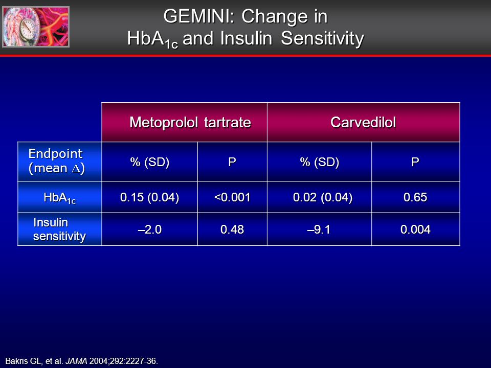 Metoprolol tartrate Metoprolol tartrateCarvedilol % (SD) P P HbA 1c 0.15 (0.04) <0.001 0.02 (0.04) 0.02 (0.04)0.65 Insulin sensitivity –2.00.48–9.10.004 GEMINI: Change in HbA 1c and Insulin Sensitivity Endpoint (mean ) Bakris GL, et al.