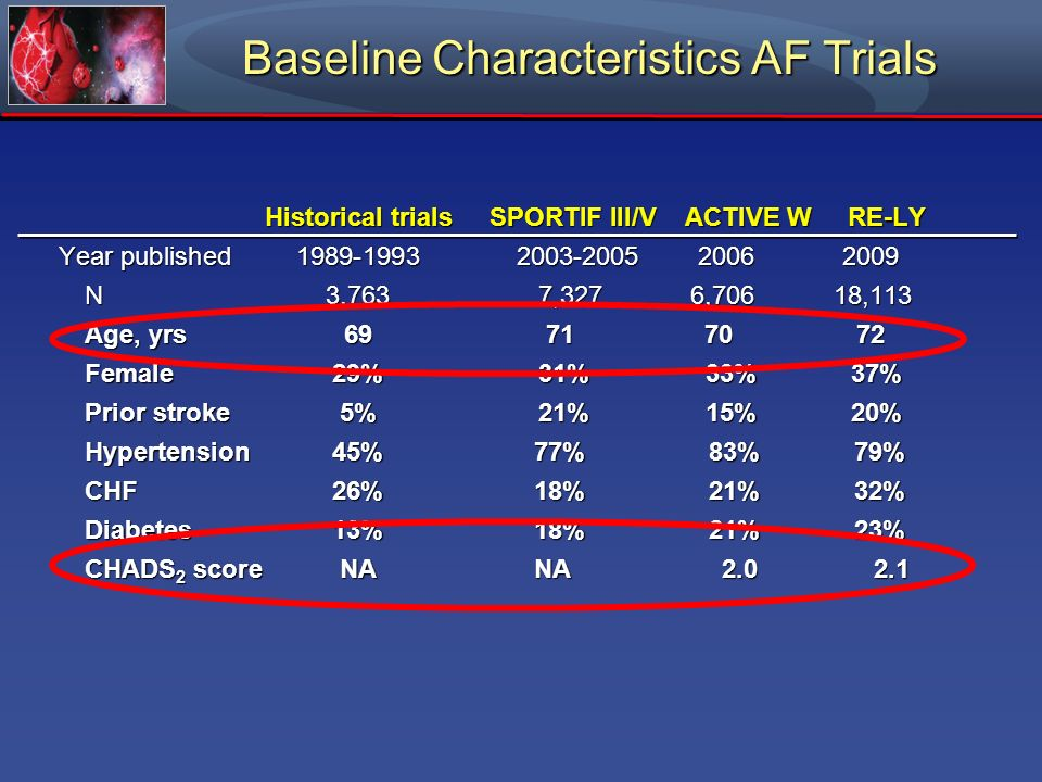 Baseline Characteristics AF Trials Historical trials SPORTIF III/V ACTIVE W RE-LY Year published1989-1993 2003-2005 2006 2009 N3,763 7,327 6,706 18,11