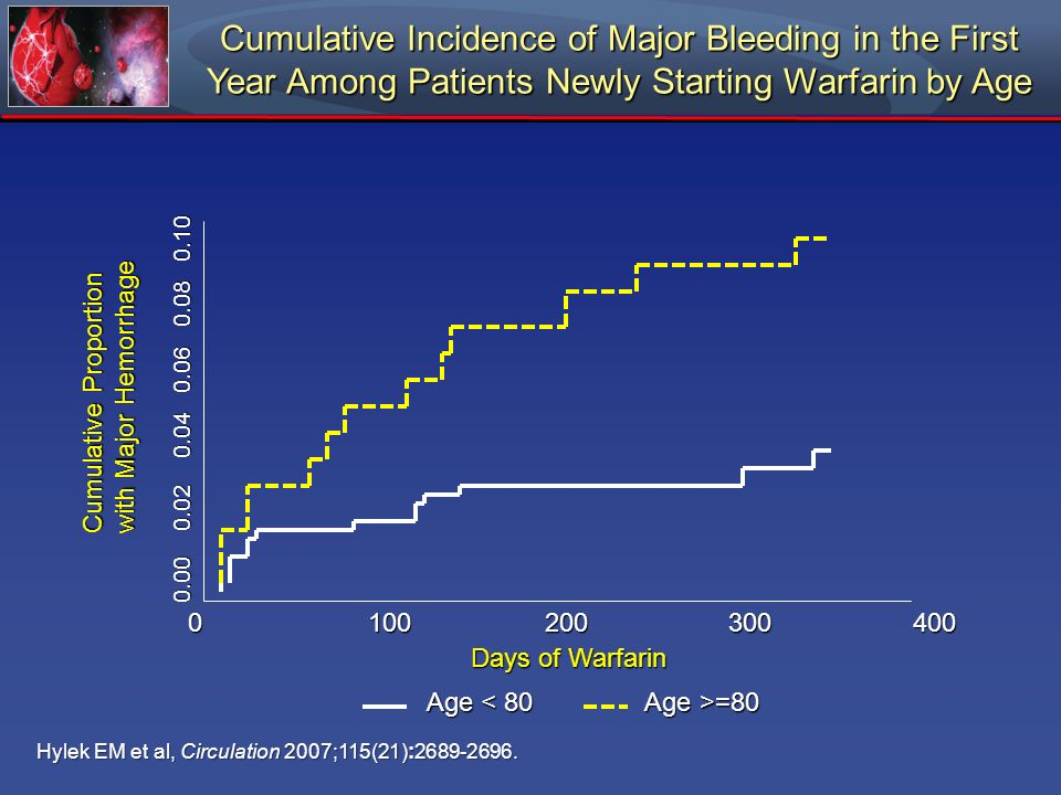 Cumulative Incidence of Major Bleeding in the First Year Among Patients Newly Starting Warfarin by Age Hylek EM et al, Circulation 2007;115(21):2689-2