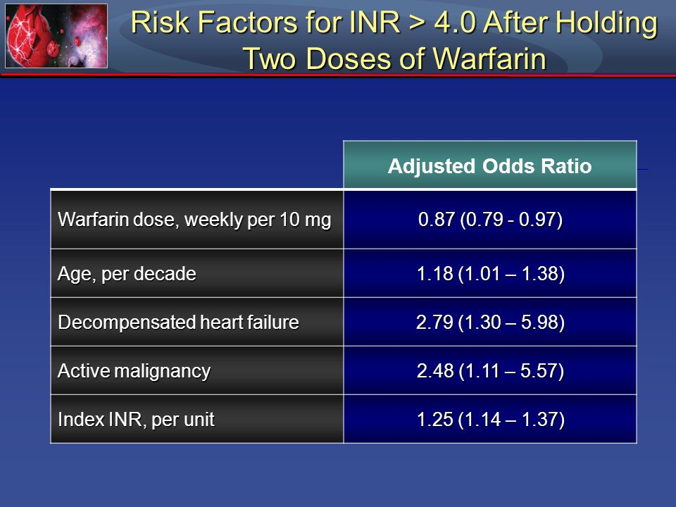 Risk Factors for INR > 4.0 After Holding Two Doses of Warfarin Adjusted Odds Ratio Warfarin dose, weekly per 10 mg 0.87 (0.79 - 0.97) Age, per decade