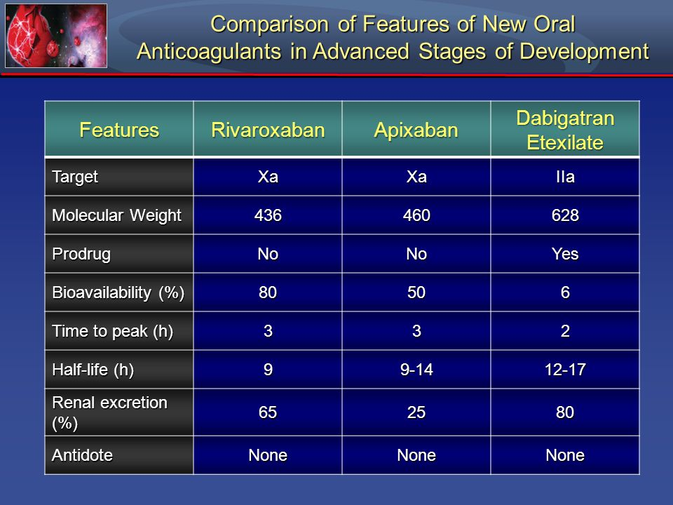 Comparison of Features of New Oral Anticoagulants in Advanced Stages of Development FeaturesRivaroxabanApixaban Dabigatran Etexilate TargetXaXaIIa Mol
