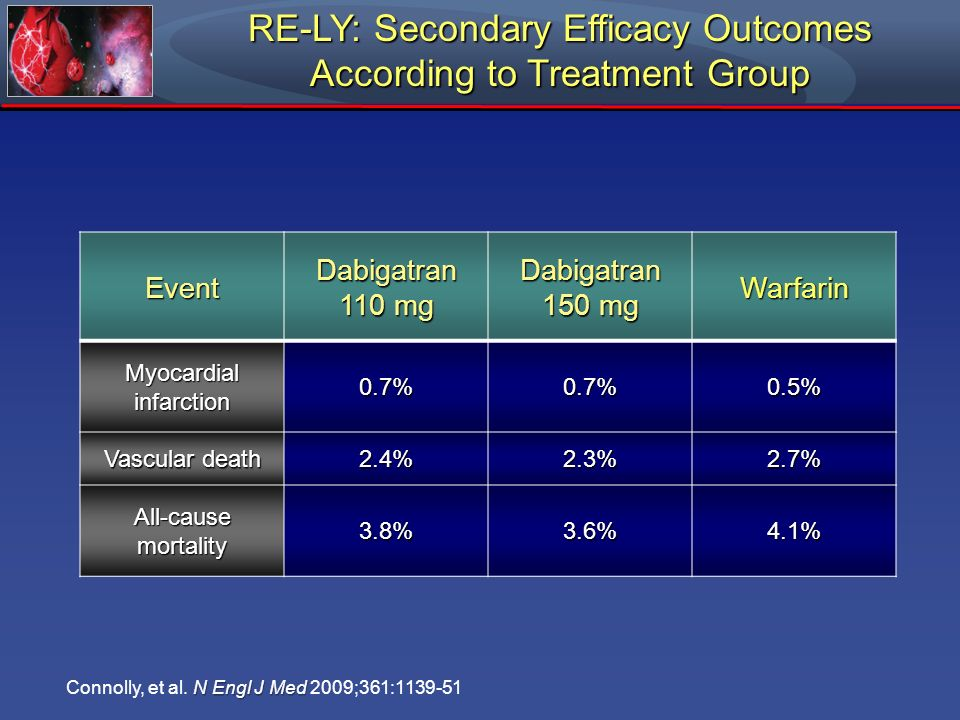RE-LY: Secondary Efficacy Outcomes According to Treatment Group N Engl J Med Connolly, et al. N Engl J Med 2009;361:1139-51 Event Dabigatran 110 mg Da