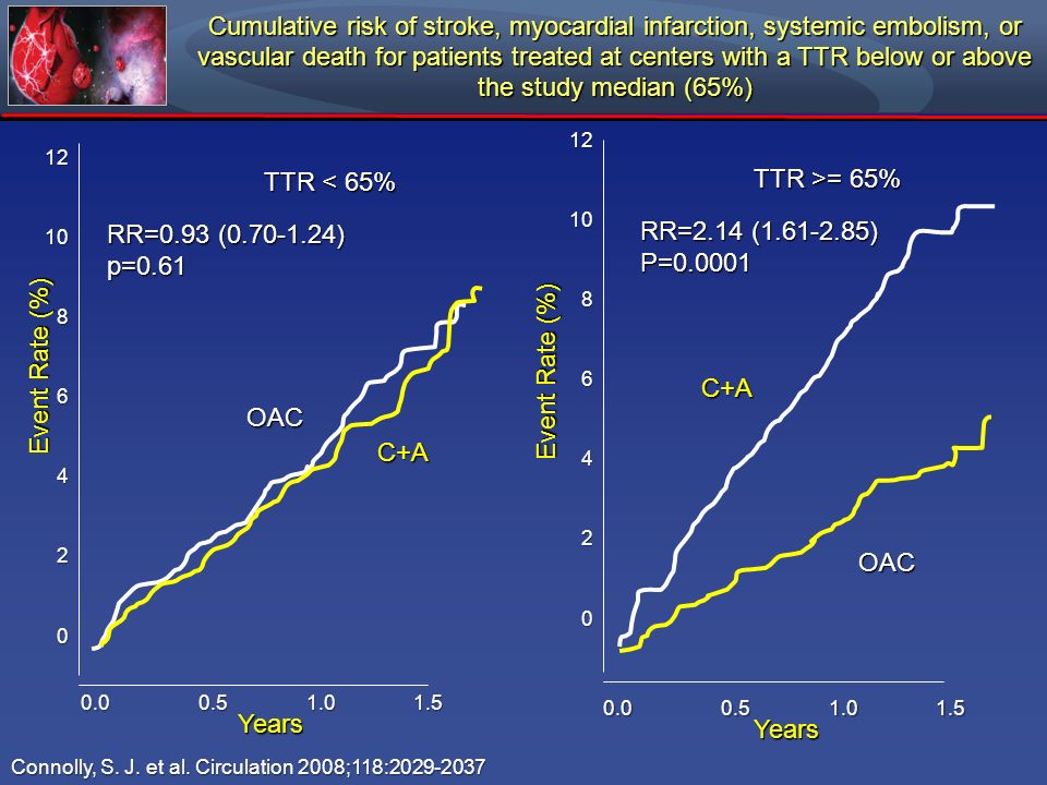 Cumulative risk of stroke, myocardial infarction, systemic embolism, or vascular death for patients treated at centers with a TTR below or above the s