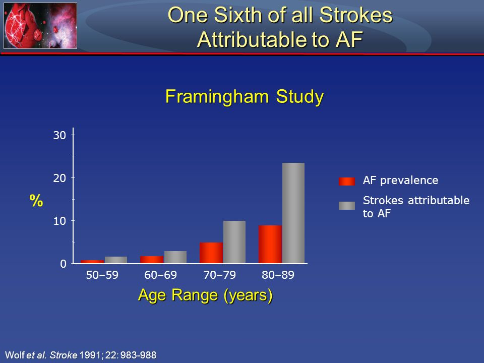 Wolf et al. Stroke 1991; 22: 983-988 One Sixth of all Strokes Attributable to AF % AF prevalence Strokes attributable to AF Age Range (years) Framingh