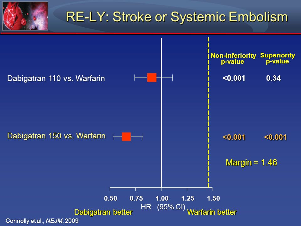 RE-LY: Stroke or Systemic Embolism 0.500.751.001.251.50 Dabigatran 110 vs. Warfarin Dabigatran 150 vs. Warfarin Non-inferiority p-value <0.001 <0.001