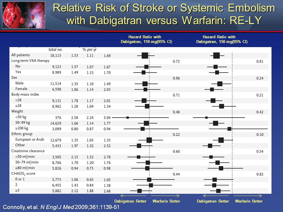 Relative Risk of Stroke or Systemic Embolism with Dabigatran versus Warfarin: RE-LY Connolly, et al. N Engl J Med 2009;361:1139-51 Hazard Ratio with D