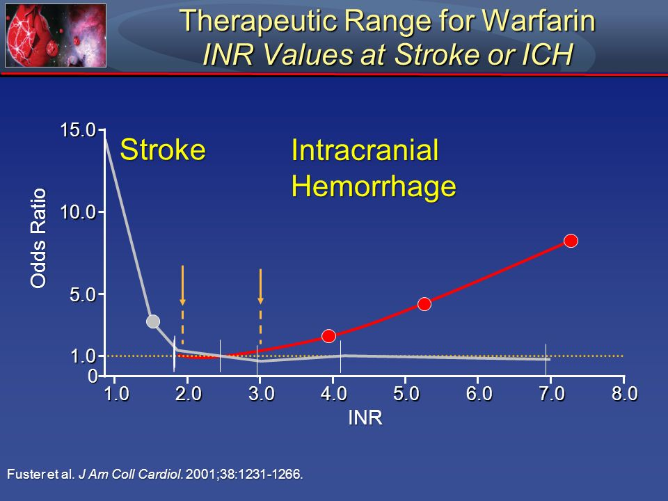 Therapeutic Range for Warfarin INR Values at Stroke or ICH Odds Ratio 0 5.06.08.0 INR 1.02.03.04.07.0 5.0 15.0 10.0 Stroke 1.0 Fuster et al. J Am Coll