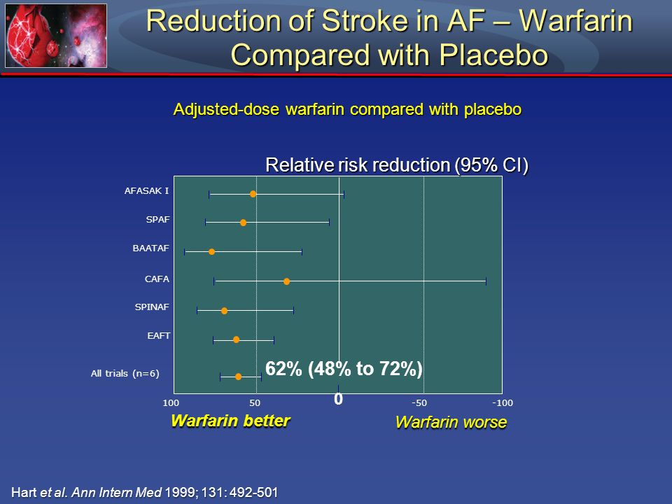Reduction of Stroke in AF – Warfarin Compared with Placebo Hart et al. Ann Intern Med 1999; 131: 492-501 Hart et al. Ann Intern Med 1999; 131: 492-501