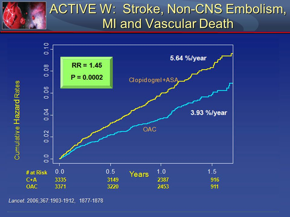 ACTIVE W: Stroke, Non-CNS Embolism, MI and Vascular Death Cumulative Hazard Rates Years # at Risk C+A 3335 3149 2387 916 OAC 3371 3220 2453 911 3.93 %