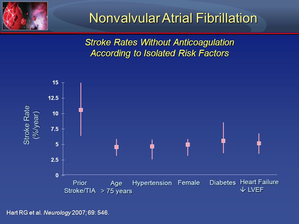 Nonvalvular Atrial Fibrillation PriorStroke/TIA Age > 75 years Hypertension FemaleDiabetes Heart Failure LVEF LVEF Stroke Rate (%/year) Hart RG et al.