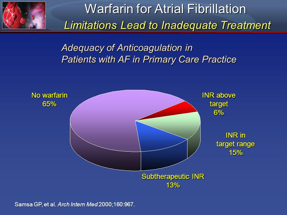 Warfarin for Atrial Fibrillation Limitations Lead to Inadequate Treatment Samsa GP, et al. Arch Intern Med 2000;160:967. INR above target 6% Subtherap